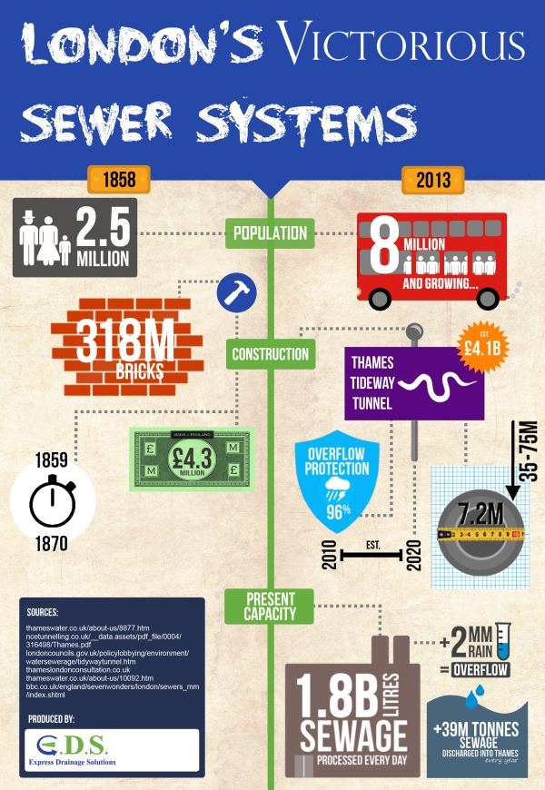 Infographic for London's Past & Present Sewer Systems